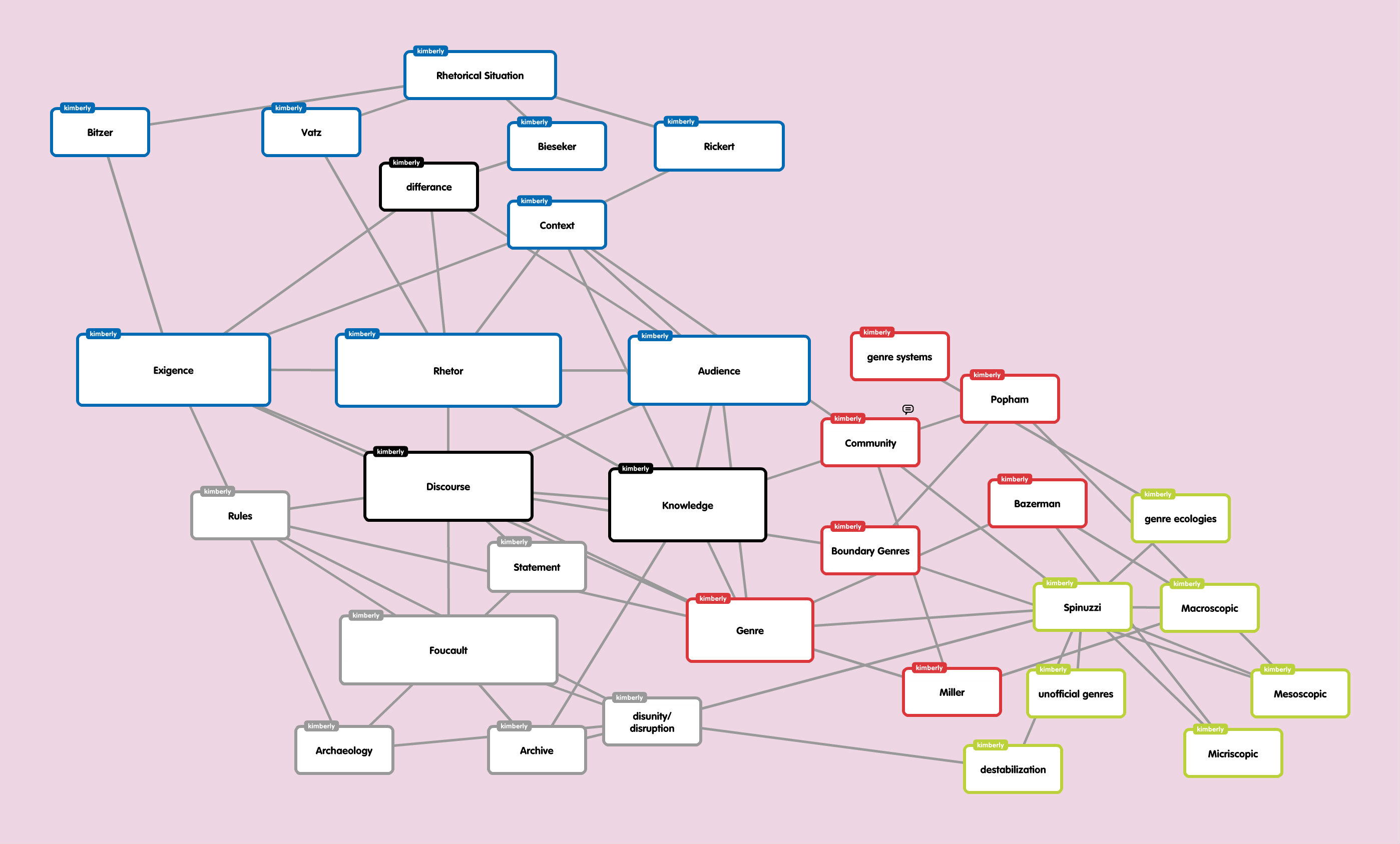 Network Theories Mind Map 3